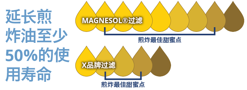 延长煎炸油至少50%的使用寿命
